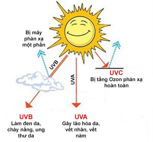 Mặt Trời tỏa ra cả 3 loại tia cực tím: UVA, UVB và UVC
